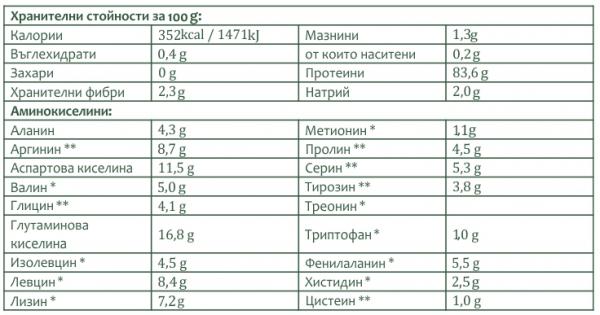 Bionia_Grahov Protein_neBIO_hranitelni stoinosti