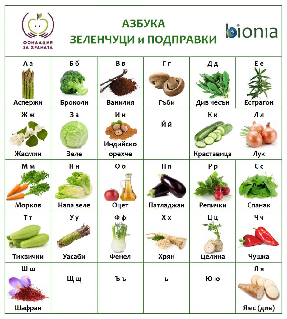 Азбука на зеленчуците и подправките